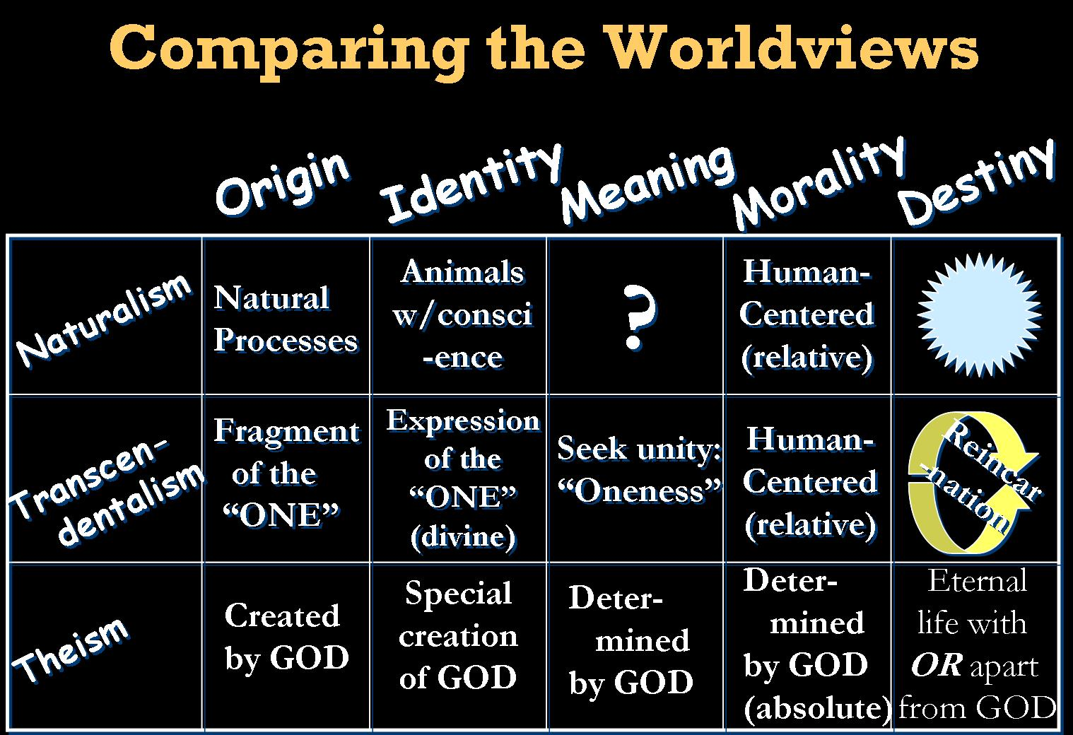 my thoughts about worldviews A personal worldview is comprised of the basic assumptions or concepts we have of the world our worldviews provide structure to our thoughts and actions they might give an answer to key issues like the meaning of life, whether we perceive humans as good or evil or whether we believe in a higher .